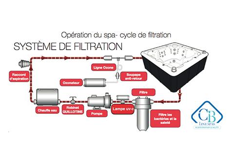 Schéma filtration Ozone